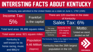 Interesting Facts About Kentucky