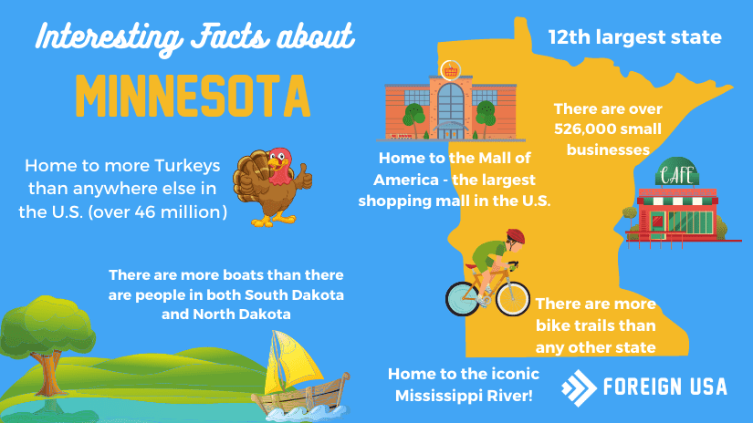 Interesting facts about Minnesota