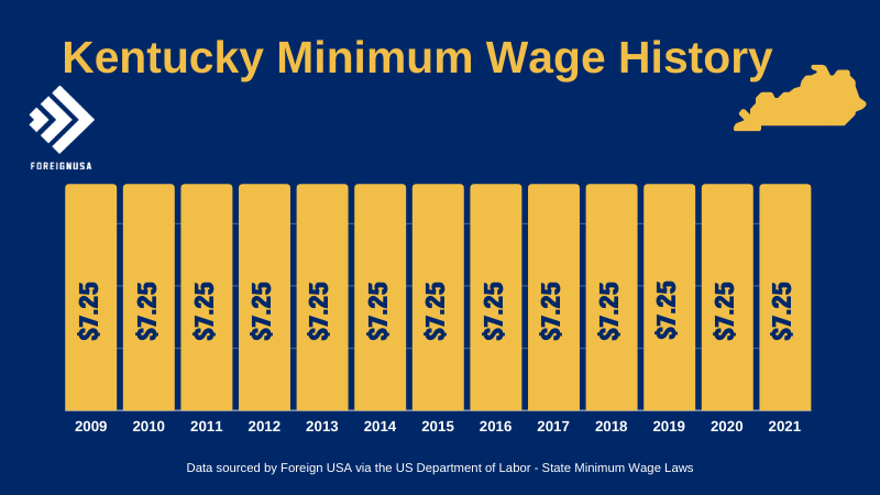 Check out the Kentucky Minimum Wage History for over 10 years
