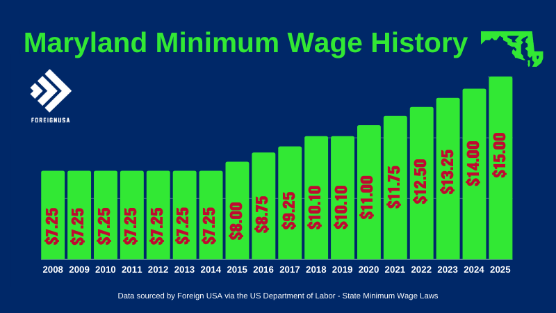Check out the Maryland Minimum Wage History for over 10 years