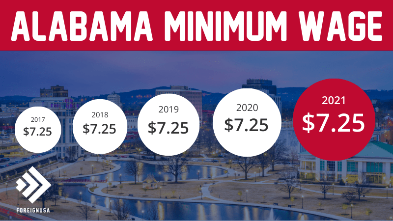 Read more about the article Minimum Wage in Alabama