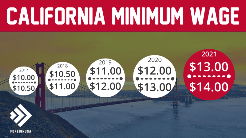 Read more about the article Minimum Wage in California