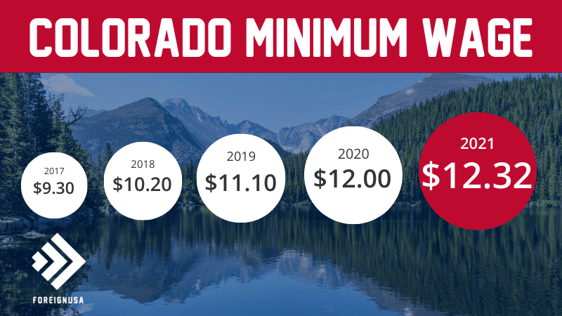 Read more about the article Minimum Wage in Colorado