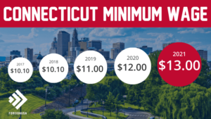 Minimum Wage in Connecticut