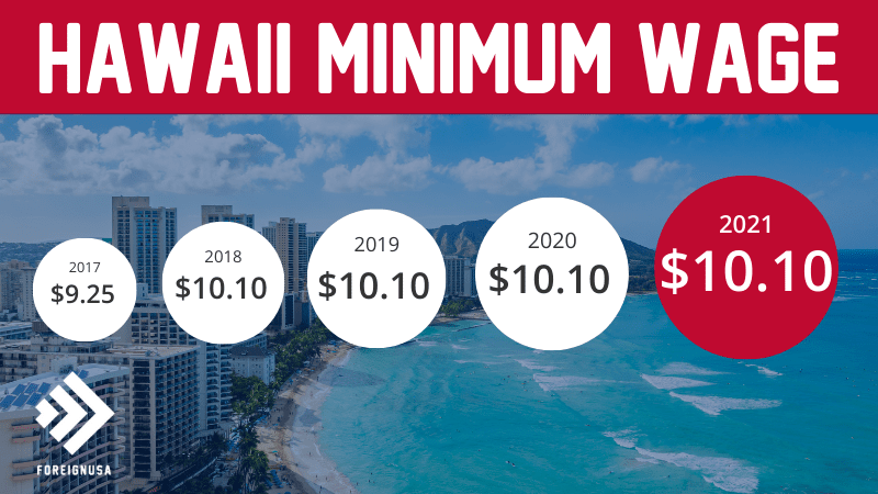 Read more about the article Minimum Wage in Hawaii