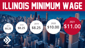 Minimum Wage in Illinois