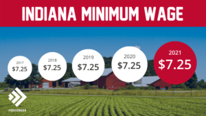 Minimum Wage in Indiana