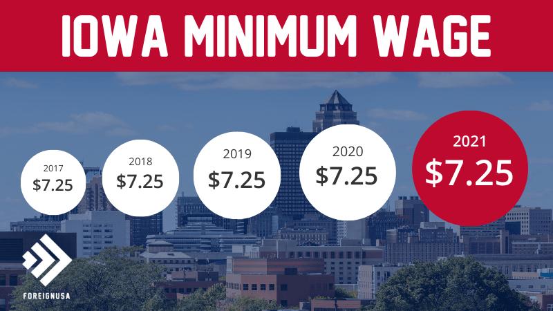 Minimum wage in Iowa