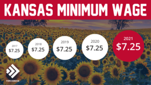 Minimum Wage in Kansas
