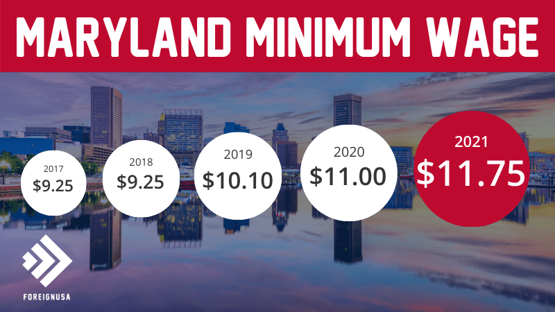 Read more about the article Minimum Wage in Maryland