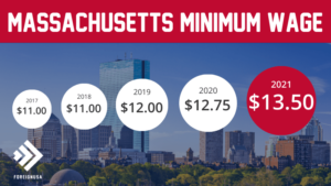 Minimum Wage in Massachusetts
