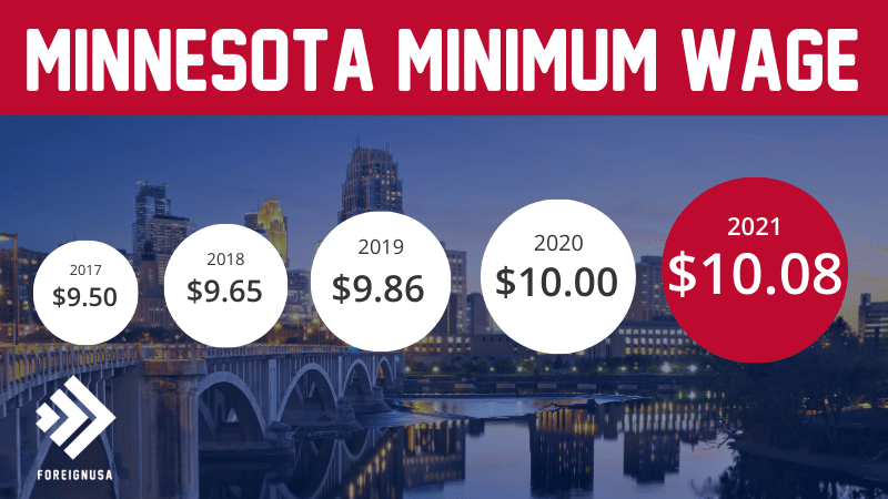 Minimum Wage in Minnesota
