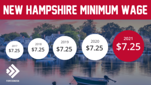 Minimum Wage in New Hampshire