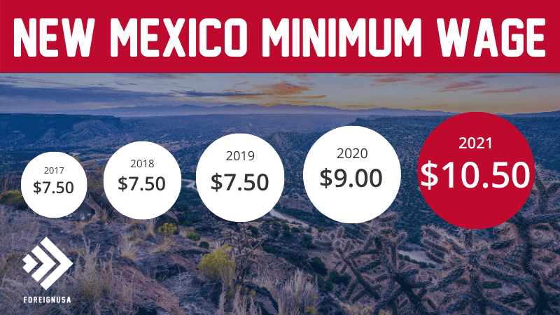 Minimum Wage in New Mexico