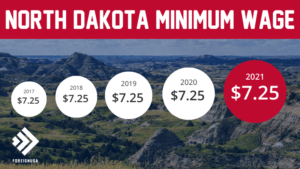 Minimum Wage in North Dakota