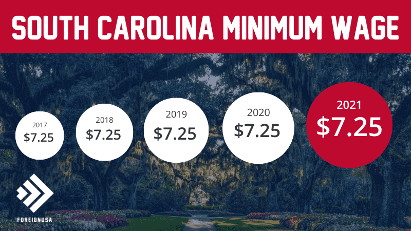 Minimum wage in South Carolina