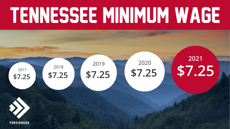 Minimum wage in Tennessee