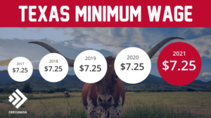 Minimum Wage in Texas