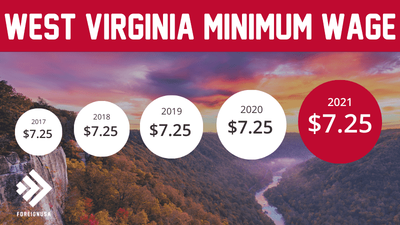 Read more about the article Minimum Wage in West Virginia