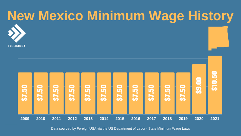 New Mexico Minimum Wage History