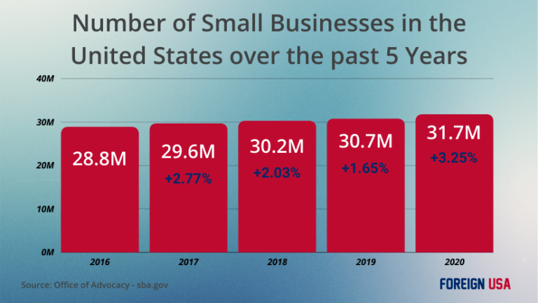 How Many Small Businesses are there in the United States?
