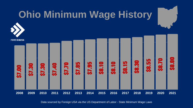 Check out the Ohio Minimum Wage History for over 10 years