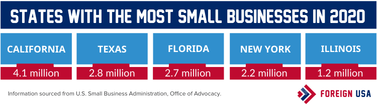 States with the most Small Businesses in 2020