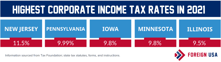 What State Has the Highest Corporate Income Tax Rate