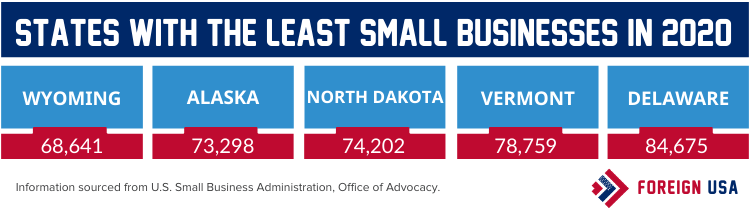 States with the least Small Businesses in 2020