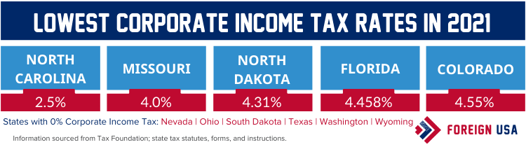 Lowest corporate income tax rates by state