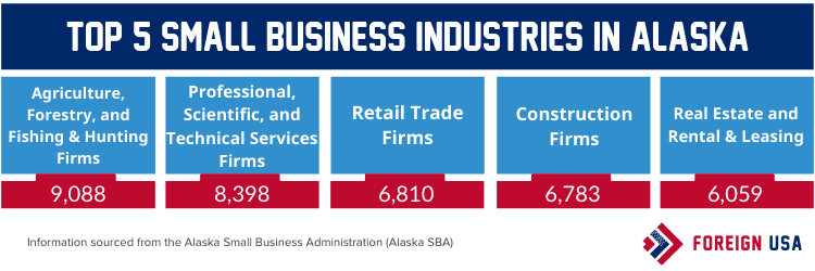 Top 5 small business industries in Alaska