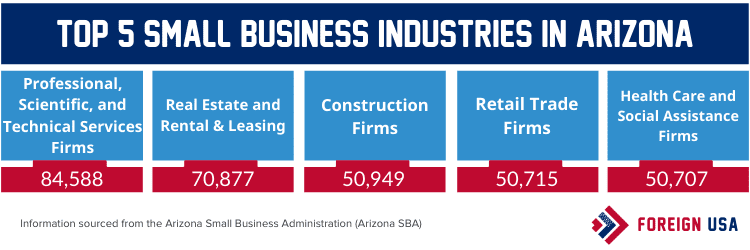 Top 5 small business industries in Arizona