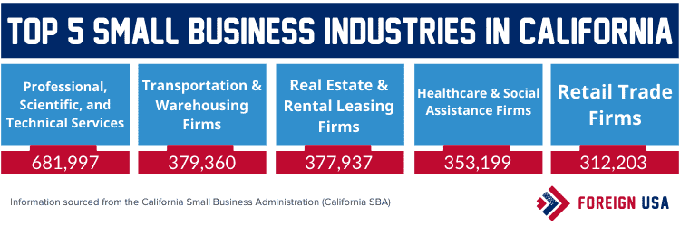 Top 5 small business industries in California