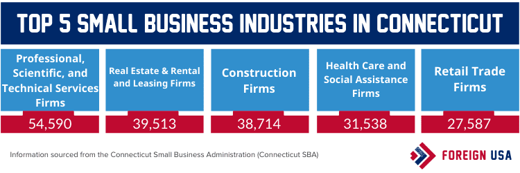 Top 5 small business industries in Connecticut
