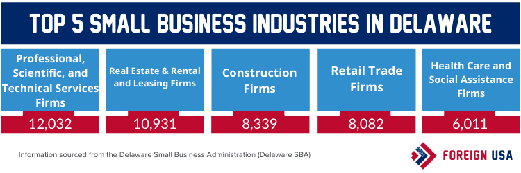 Top 5 small business industries in Delaware