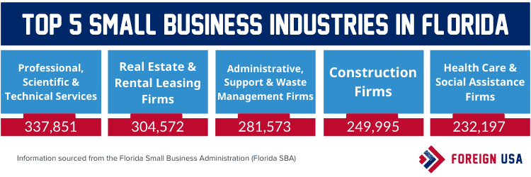 Top 5 small business industries in Florida