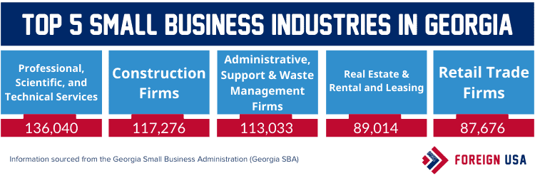 Top 5 small business industries in Georgia