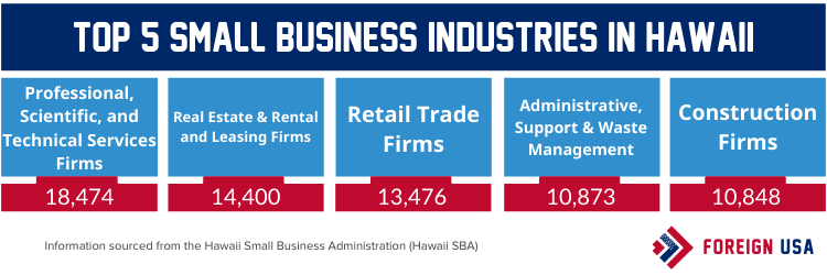 Top 5 small business industries in Hawaii