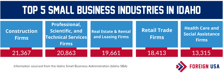 Top 5 small business industries in Idaho