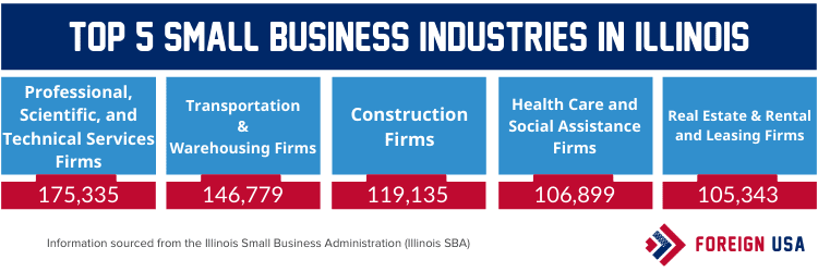 Top 5 small business industries in Illinois