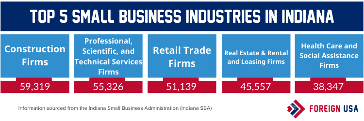 Top 5 small business industries in Indiana