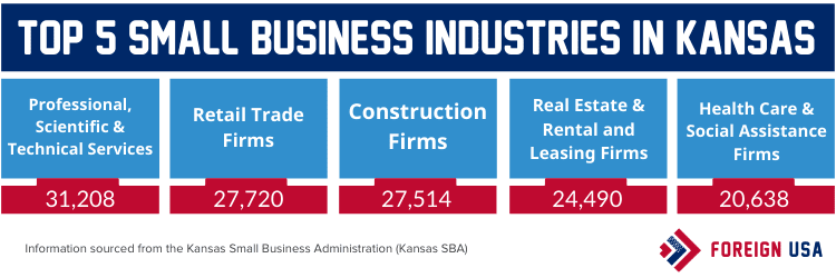 Top 5 small business industries in Kansas