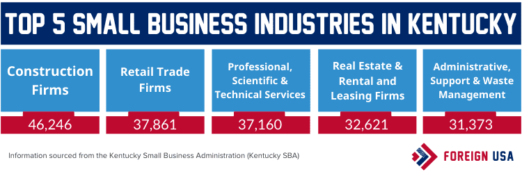Top 5 small business industries in Kentucky