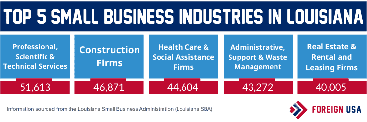 Top 5 small business industries in Louisiana