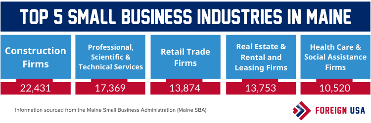 Top 5 small business industries in Maine