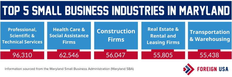 Top 5 small business industries in Maryland