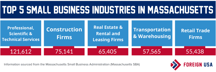 Top 5 small business industries in Massachusetts