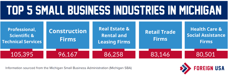 Top 5 small business industries in Michigan