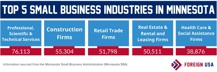 Top 5 small business industries in Minnesota