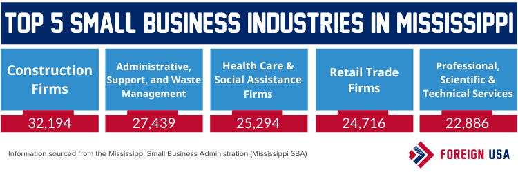 Top 5 small business industries in Mississippi